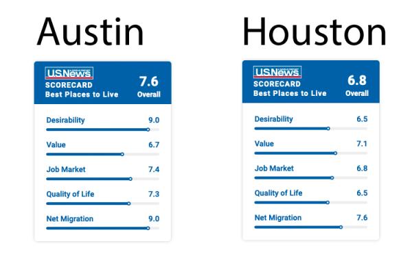 HoustonAustin