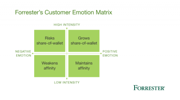 Forrester-customer-emotion-matrix-blog